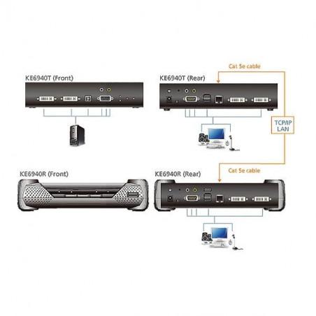 Interface distributeurs/transmetteurs ATEN KE6940