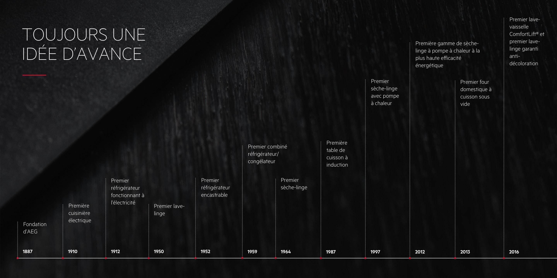 Chronologie AEG